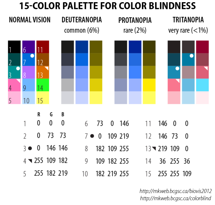 Three color palettes visible to people with color blindness
